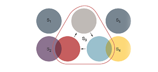 "In a highly cyclic community (S3), vertices in each subgroup mostly connect directionally to vertices in the ""next"" adjacent subgroup. The new factorizations enable discovery of such phenomena."