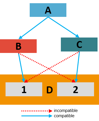 diagram of dependencies represented as rectangles