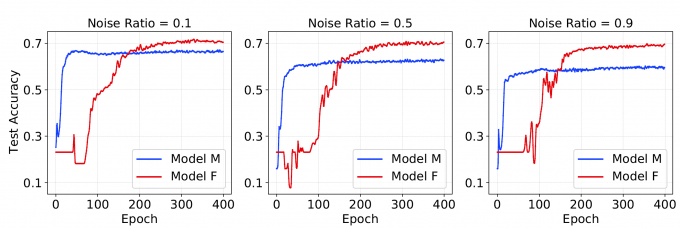 Three plots showing noise ratio of test accuracy with model F in red and model M in blue; model F outperforms model M