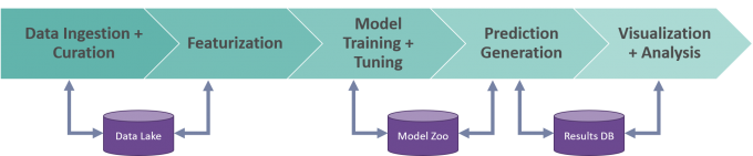 workflow arrows pointing right that show data ingestion and curation, featurization, model training and tuning, prediction generation, and visualization and analysis