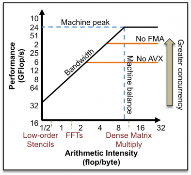 The roofline model shows the on-node performance limits set by the memory bandwidth and the processor capability.  Low-order algorithms are fundamentally bandwidth limited.  High-order algorithms have the potential to reach peak performance.