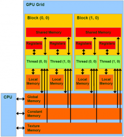 conceptual drawing showing GPU and memory relationships