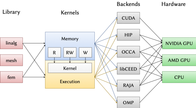 diagram showing relationships between library, kernels, backends, and hardware