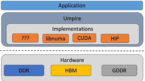 diagram of application layer, Umpire, and hardware